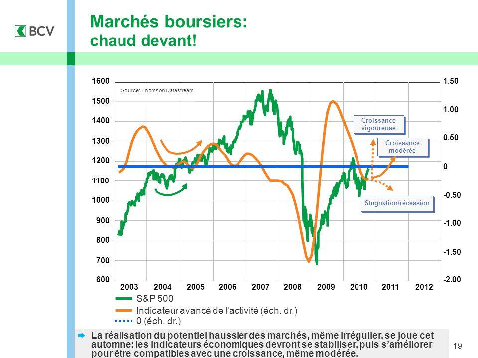 19 Marchés boursiers: chaud devant. S&P 500 Indicateur avancé de l'activité (éch.