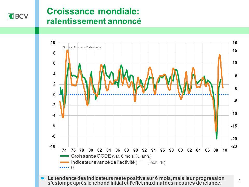 4  La tendance des indicateurs reste positive sur 6 mois, mais leur progression s'estompe après le rebond initial et l'effet maximal des mesures de relance.