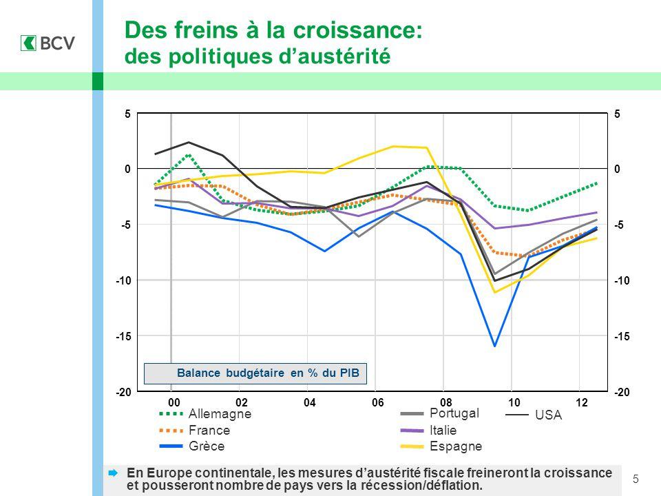 5 Des freins à la croissance: des politiques d'austérité Allemagne France  En Europe continentale, les mesures d'austérité fiscale freineront la croissance et pousseront nombre de pays vers la récession/déflation.