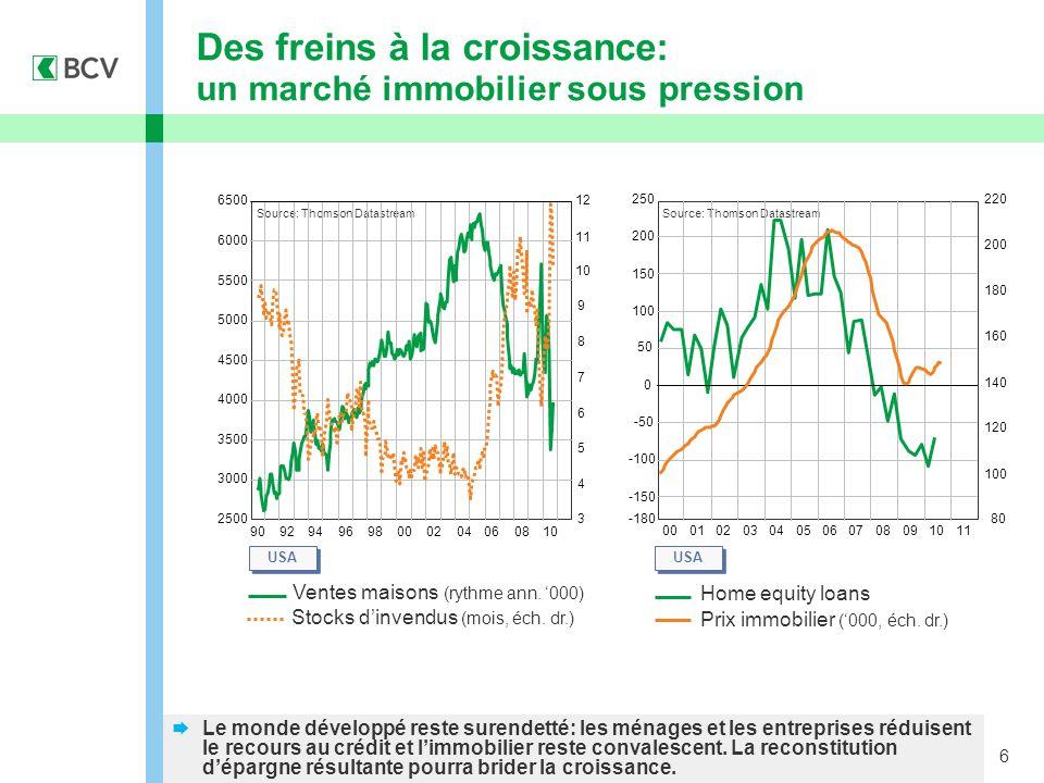 6 Home equity loans Prix immobilier ('000, éch.