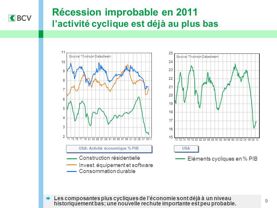 9  Les composantes plus cycliques de l'économie sont déjà à un niveau historiquement bas; une nouvelle rechute importante est peu probable.