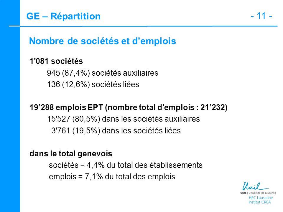 - 11 - GE – Répartition Nombre de sociétés et d'emplois 1 081 sociétés 945 (87,4%) sociétés auxiliaires 136 (12,6%) sociétés liées 19'288 emplois EPT (nombre total d emplois : 21'232) 15 527 (80,5%) dans les sociétés auxiliaires 3 761 (19,5%) dans les sociétés liées dans le total genevois sociétés = 4,4% du total des établissements emplois = 7,1% du total des emplois