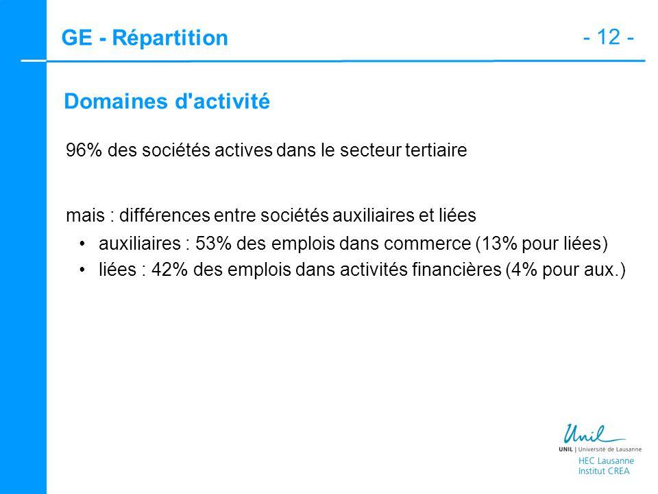 - 12 - GE - Répartition Domaines d'activité 96% des sociétés actives dans le secteur tertiaire mais : différences entre sociétés auxiliaires et liées