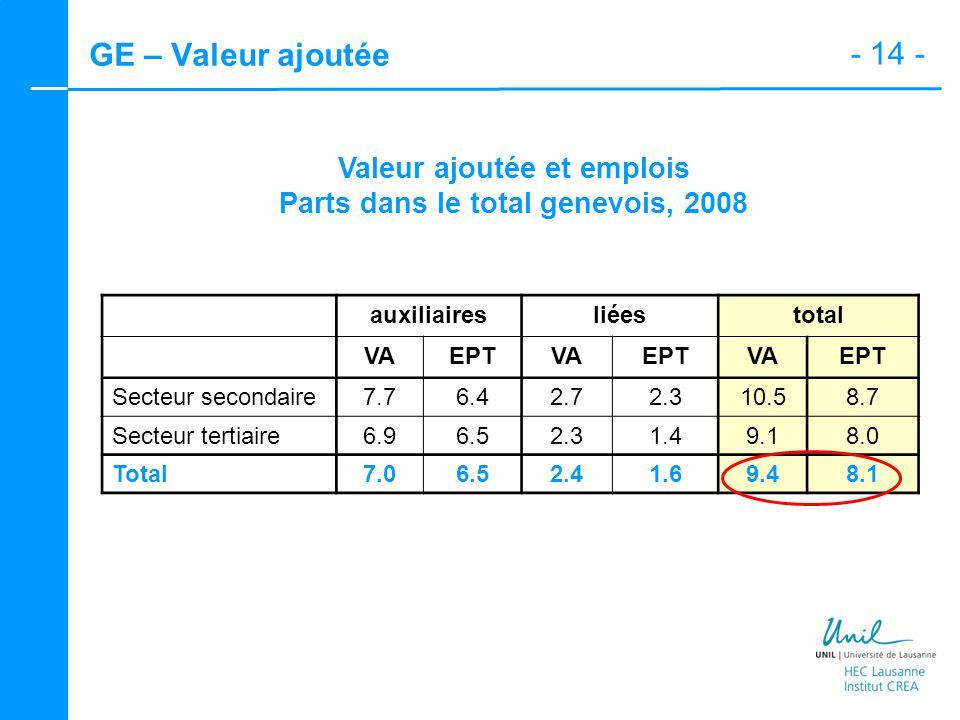 - 14 - GE – Valeur ajoutée Valeur ajoutée et emplois Parts dans le total genevois, 2008 auxiliairesliéestotal VAEPTVAEPTVAEPT Secteur secondaire 7.76.42.72.310.58.7 Secteur tertiaire 6.96.52.31.49.18.0 Total 7.06.52.41.69.48.1