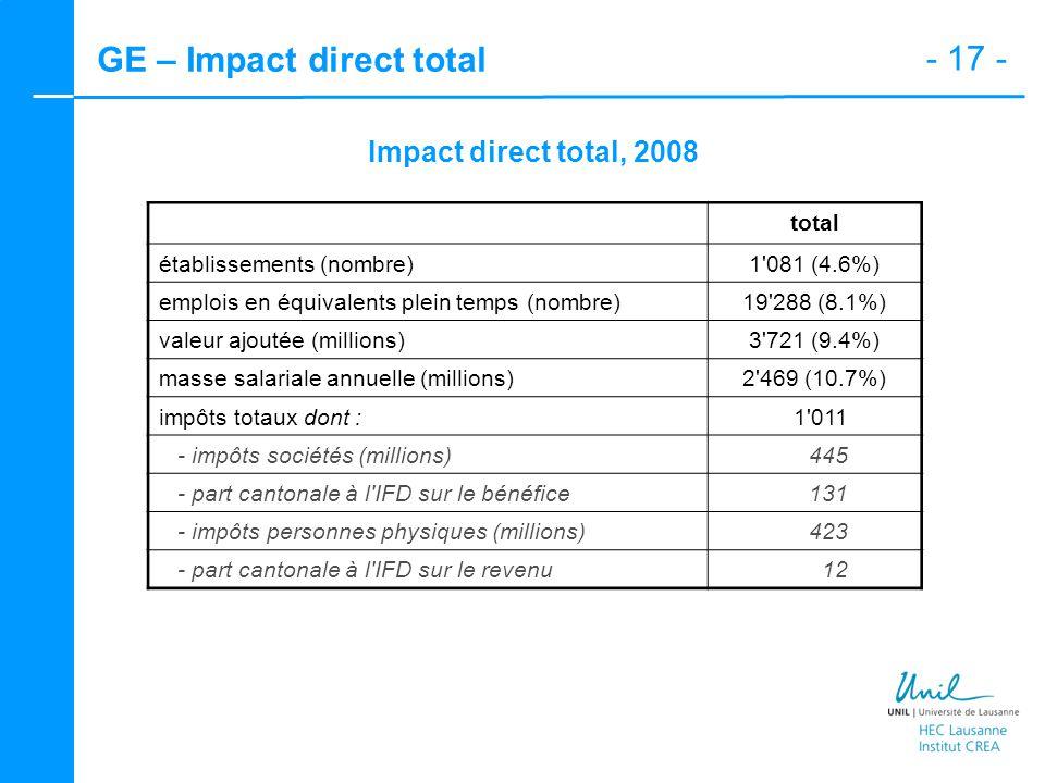 - 17 - GE – Impact direct total Impact direct total, 2008 total établissements (nombre)1 081 (4.6%) emplois en équivalents plein temps (nombre)19 288 (8.1%) valeur ajoutée (millions)3 721 (9.4%) masse salariale annuelle (millions)2 469 (10.7%) impôts totaux dont :1 011 - impôts sociétés (millions)445 - part cantonale à l IFD sur le bénéfice131 - impôts personnes physiques (millions)423 - part cantonale à l IFD sur le revenu12