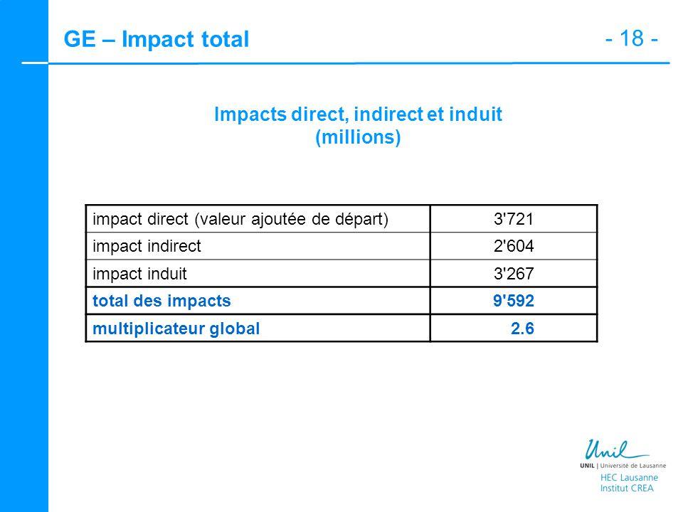 - 18 - GE – Impact total Impacts direct, indirect et induit (millions) impact direct (valeur ajoutée de départ)3'721 impact indirect2'604 impact indui