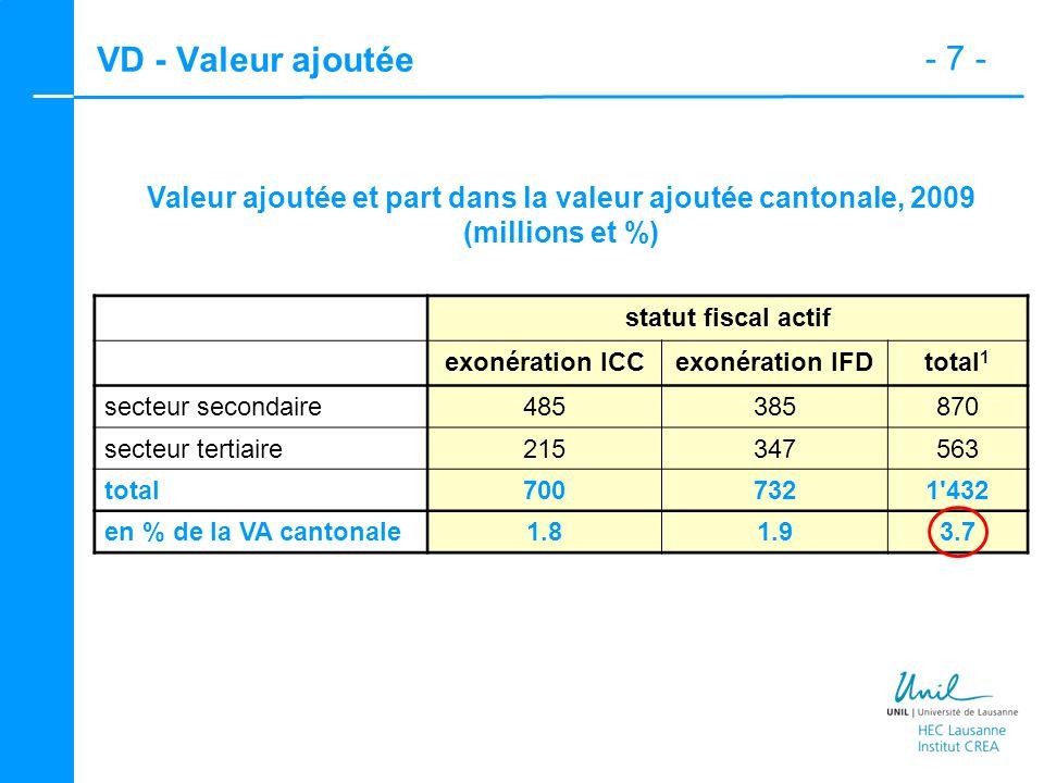 - 7 - VD - Valeur ajoutée Valeur ajoutée et part dans la valeur ajoutée cantonale, 2009 (millions et %) statut fiscal actif exonération ICCexonération IFDtotal 1 secteur secondaire485385870 secteur tertiaire215347563 total7007321 432 en % de la VA cantonale1.81.93.7