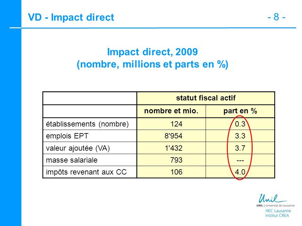 - 9 - VD - Impact total Impacts direct, indirect et induit (millions) statut fiscal actif impact direct (VA de départ) 1 432 impact indirect 733 impact induit 769 total des impacts 2 934 multiplicateur de l emploi global 2.0