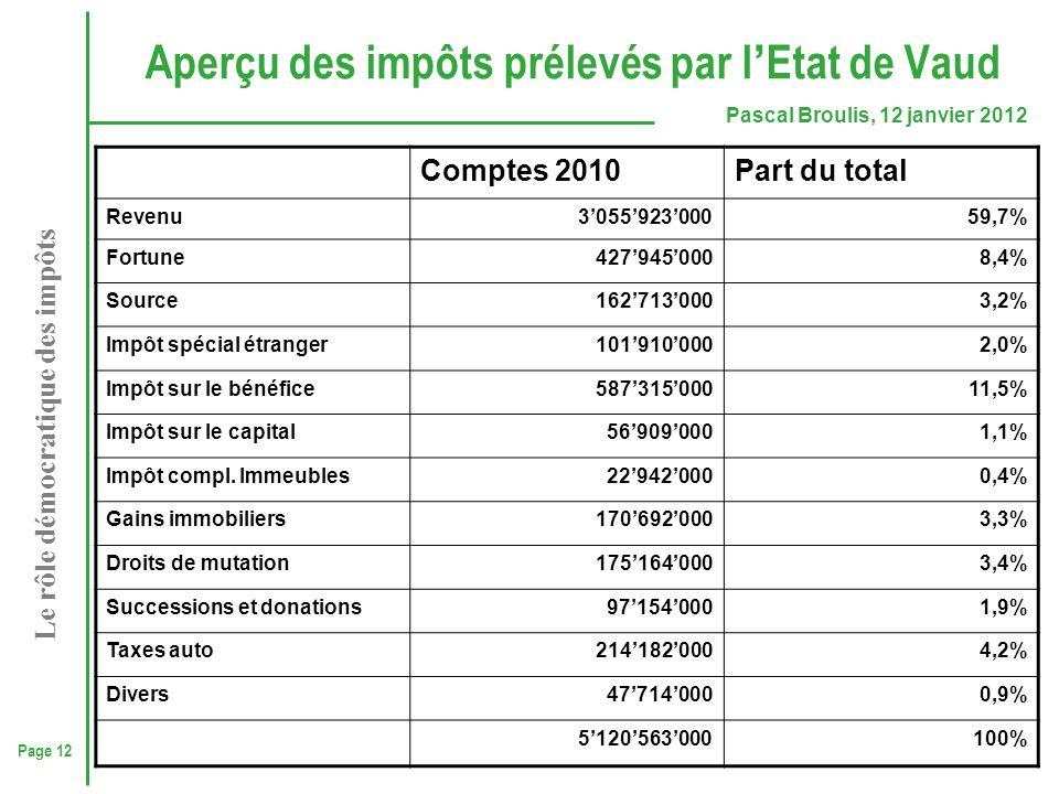 Page 12 Pascal Broulis, 12 janvier 2012 Le rôle démocratique des impôts Aperçu des impôts prélevés par l ' Etat de Vaud Comptes 2010Part du total Reve
