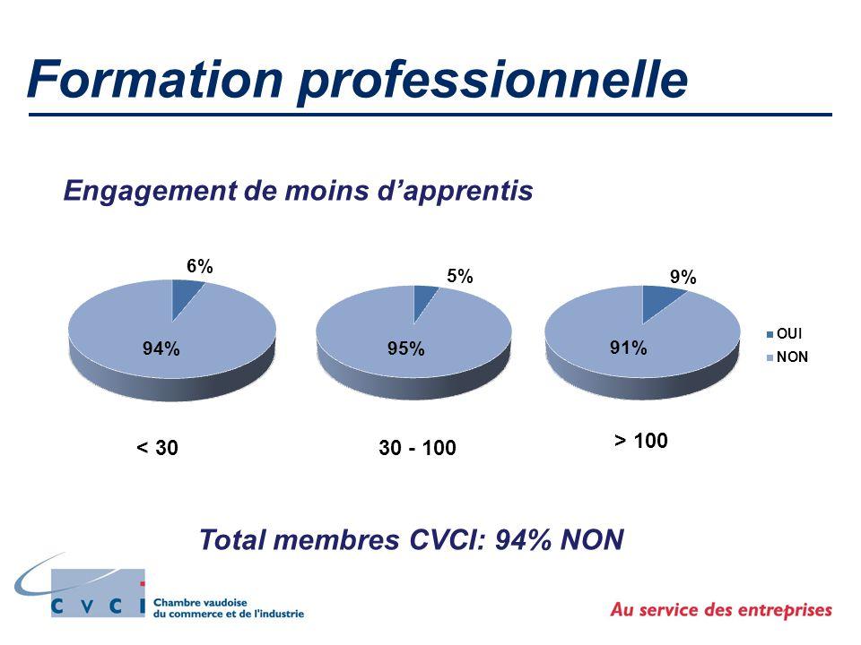 Formation professionnelle Engagement de moins d'apprentis < 3030 - 100 > 100 Total membres CVCI: 94% NON