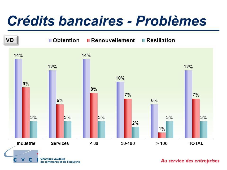 Crédits bancaires - Problèmes VD