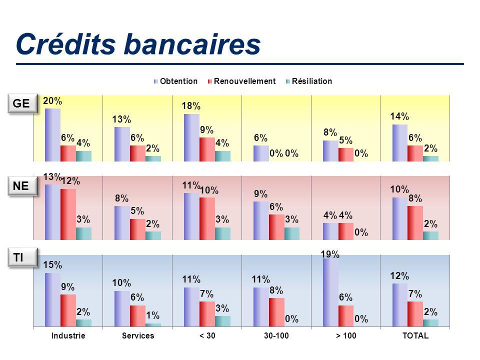 Crédits bancaires GE NE TI