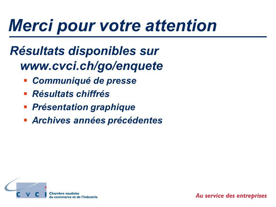 Merci pour votre attention Résultats disponibles sur www.cvci.ch/go/enquete  Communiqué de presse  Résultats chiffrés  Présentation graphique  Archives années précédentes