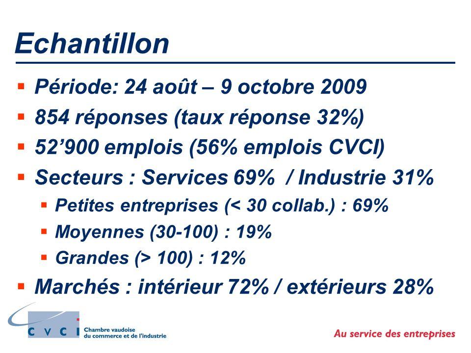 Evolution salaires début 2009 Prévision automne 2008 (T3) Réalité en 2009 (T4) Moyenne pondérée 2.5 % Moyenne pondérée 2.5 % Moyenne pondérée 2.1 % Moyenne pondérée 2.1 %