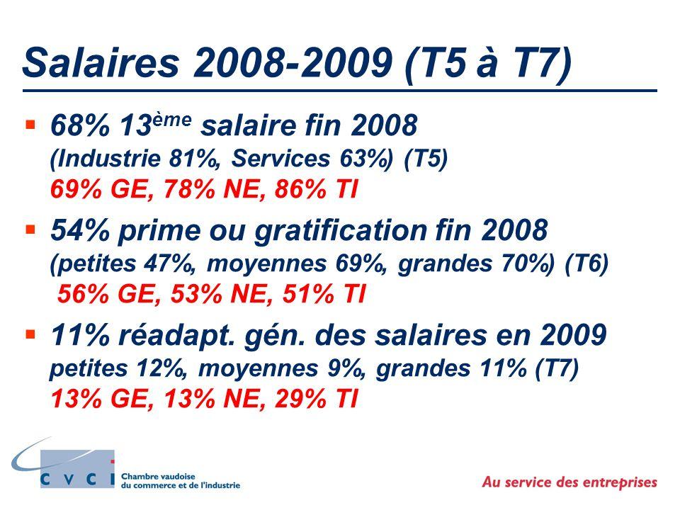 Salaires 2008-2009 (T5 à T7)  68% 13 ème salaire fin 2008 (Industrie 81%, Services 63%) (T5) 69% GE, 78% NE, 86% TI  54% prime ou gratification fin 2008 (petites 47%, moyennes 69%, grandes 70%) (T6) 56% GE, 53% NE, 51% TI  11% réadapt.