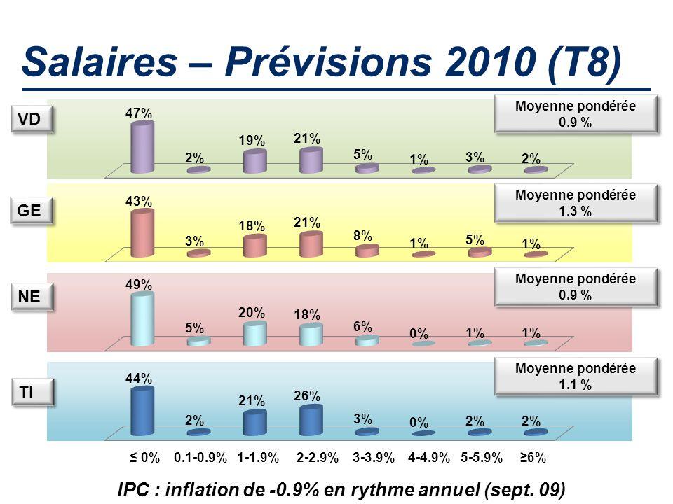 Salaires – Prévisions 2010 (T8) VD ≤ 0% 0.1-0.9% 1-1.9% 2-2.9% 3-3.9% 4-4.9% 5-5.9% ≥6% Moyenne pondérée 0.9 % Moyenne pondérée 0.9 % Moyenne pondérée 1.3 % Moyenne pondérée 1.3 % Moyenne pondérée 0.9 % Moyenne pondérée 0.9 % Moyenne pondérée 1.1 % Moyenne pondérée 1.1 % GE NE TI IPC : inflation de -0.9% en rythme annuel (sept.