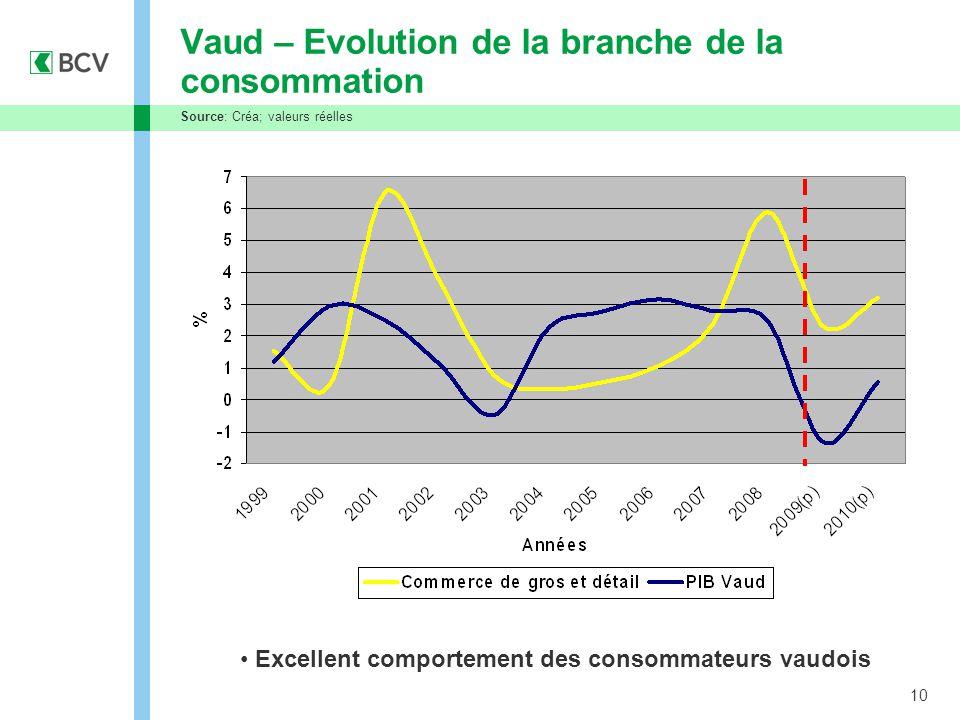 10 Vaud – Evolution de la branche de la consommation Source: Créa; valeurs réelles Excellent comportement des consommateurs vaudois