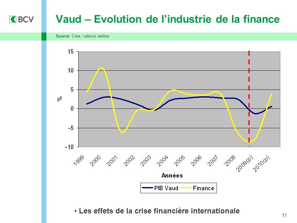 11 Vaud – Evolution de l'industrie de la finance Source: Créa; valeurs réelles Les effets de la crise financière internationale