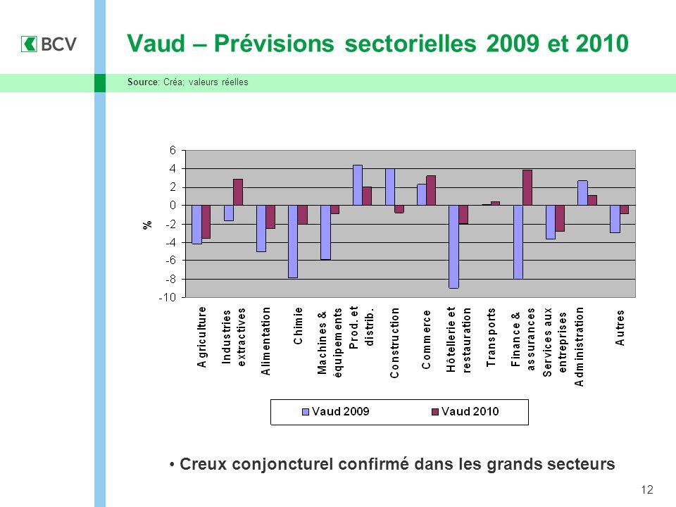 12 Vaud – Prévisions sectorielles 2009 et 2010 Creux conjoncturel confirmé dans les grands secteurs Source: Créa; valeurs réelles