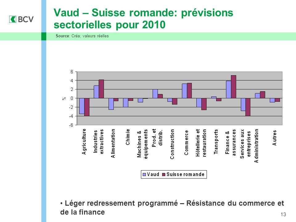 13 Vaud – Suisse romande: prévisions sectorielles pour 2010 Léger redressement programmé – Résistance du commerce et de la finance Source: Créa; valeu