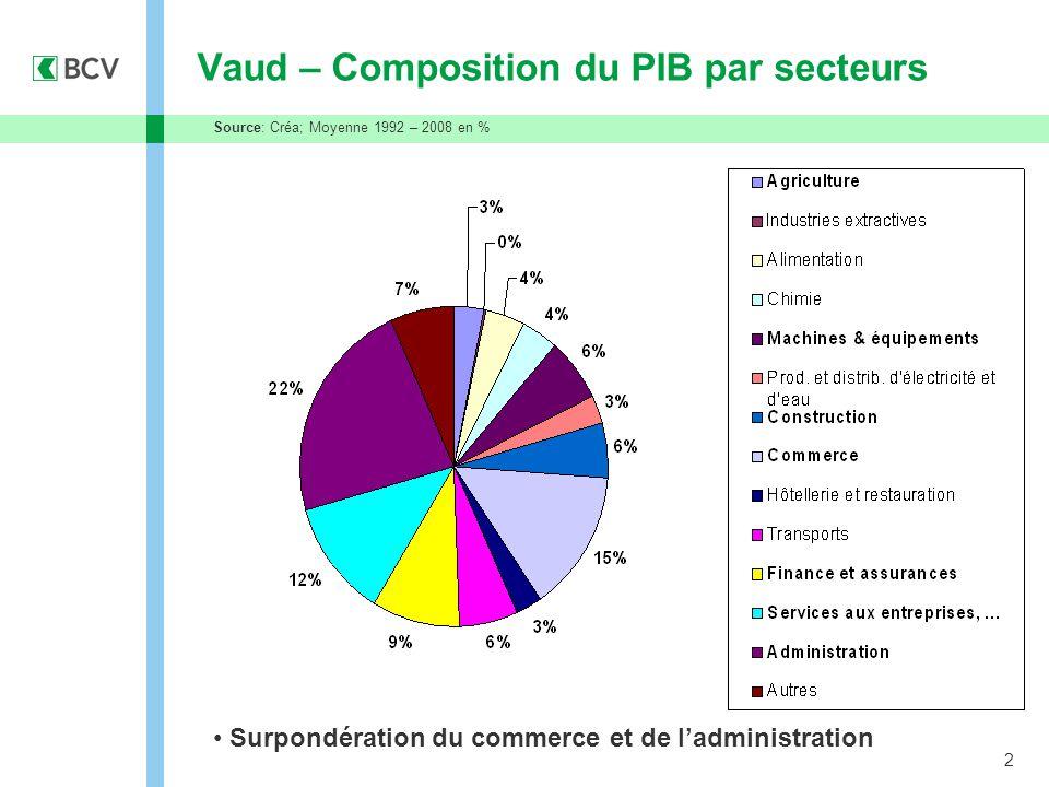 2 Vaud – Composition du PIB par secteurs Source: Créa; Moyenne 1992 – 2008 en % Surpondération du commerce et de l'administration