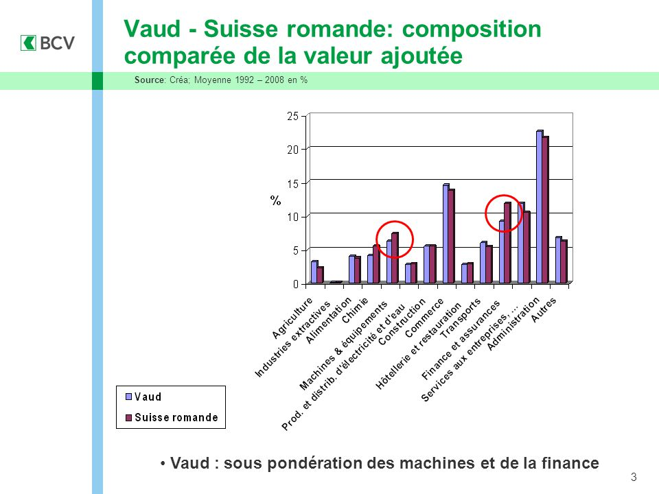 3 Vaud - Suisse romande: composition comparée de la valeur ajoutée Source: Créa; Moyenne 1992 – 2008 en % Vaud : sous pondération des machines et de la finance