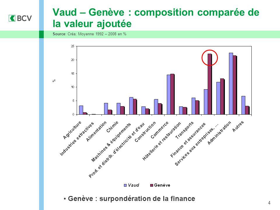 4 Vaud – Genève : composition comparée de la valeur ajoutée Source: Créa; Moyenne 1992 – 2008 en % VAUD Genève : surpondération de la finance