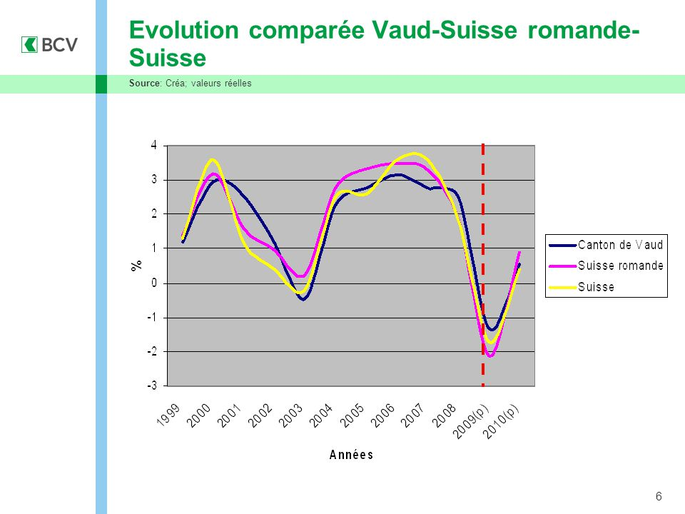 6 Evolution comparée Vaud-Suisse romande- Suisse Source: Créa; valeurs réelles