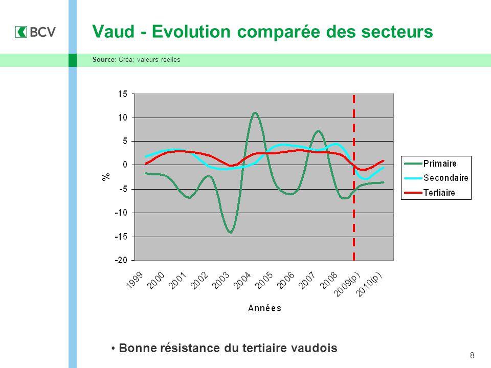 8 Vaud - Evolution comparée des secteurs Bonne résistance du tertiaire vaudois Source: Créa; valeurs réelles