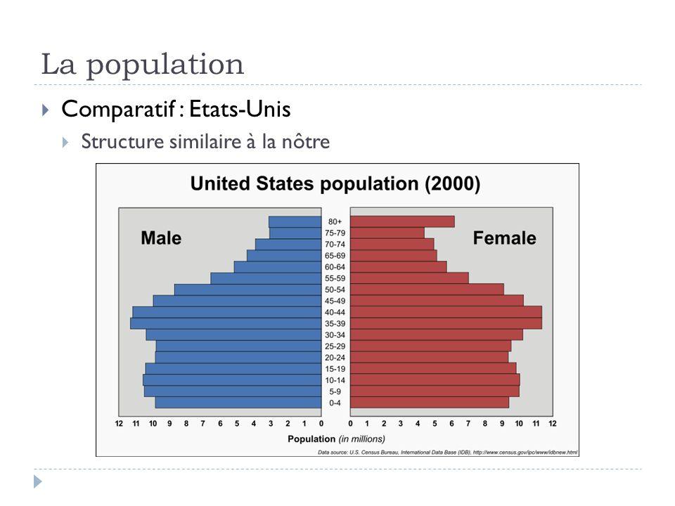 La population  Comparatif : Etats-Unis  Structure similaire à la nôtre