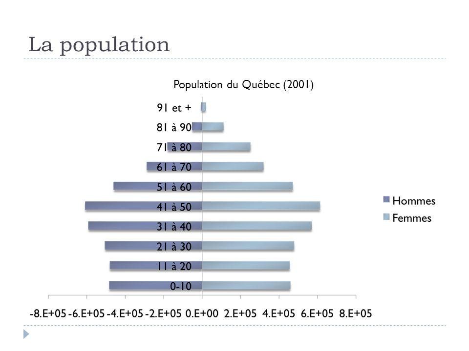 La population Population du Québec (2001)