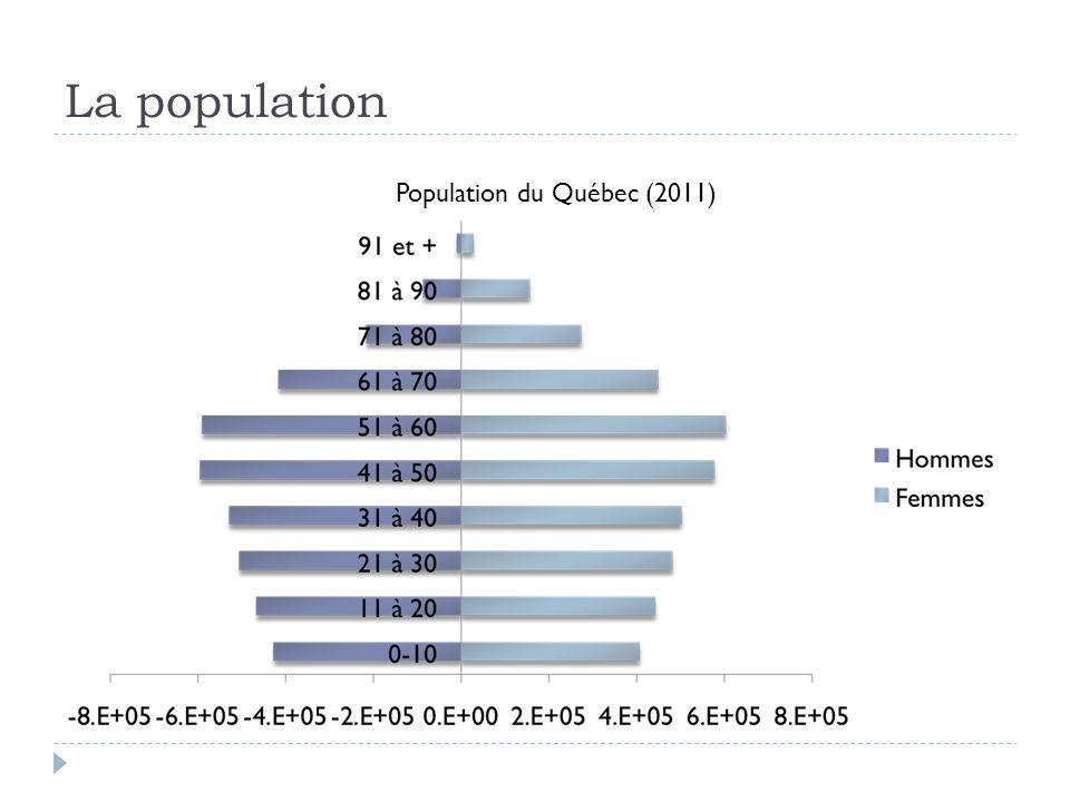La population Population du Québec (2011)