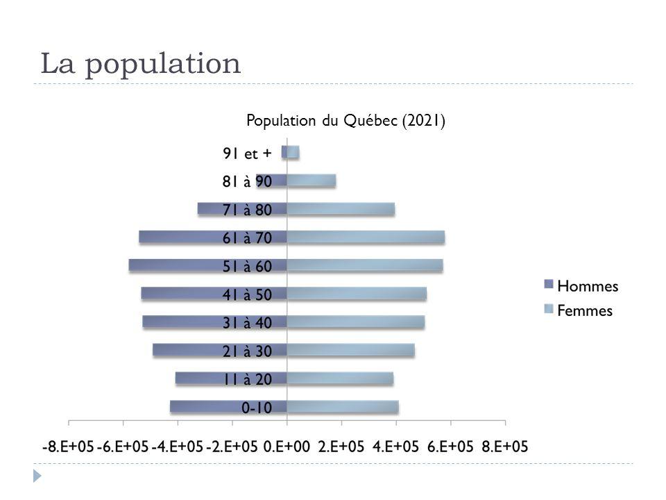La population Population du Québec (2021)