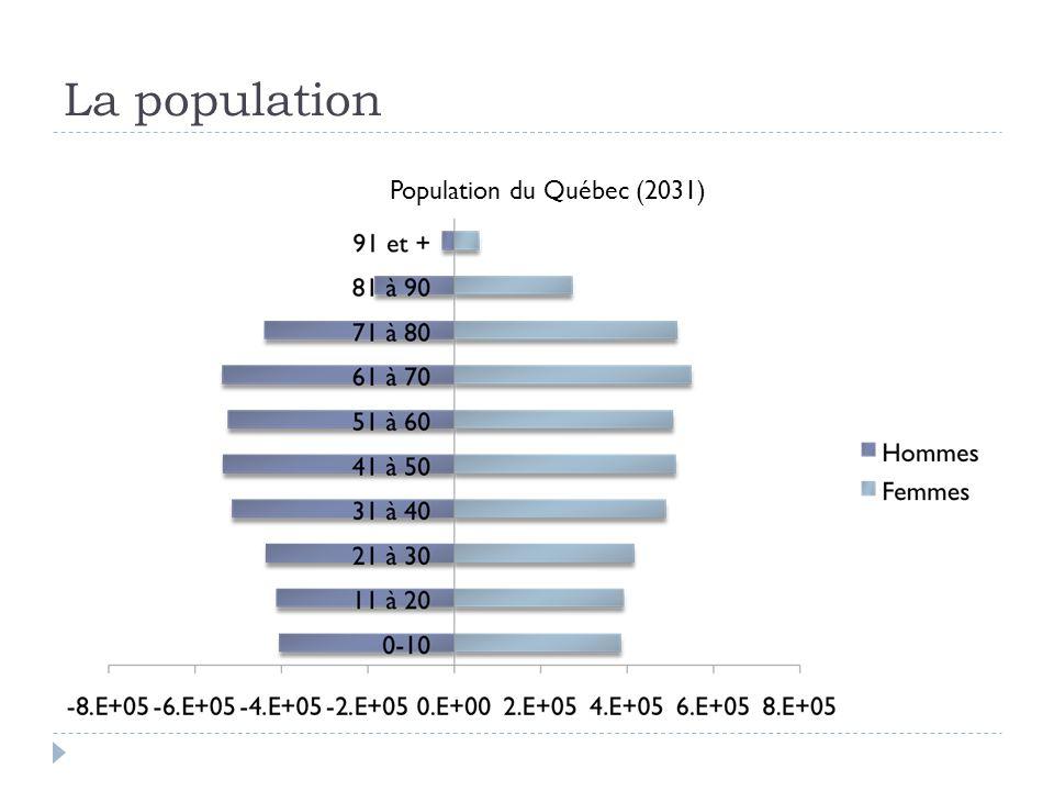 La population Population du Québec (2031)