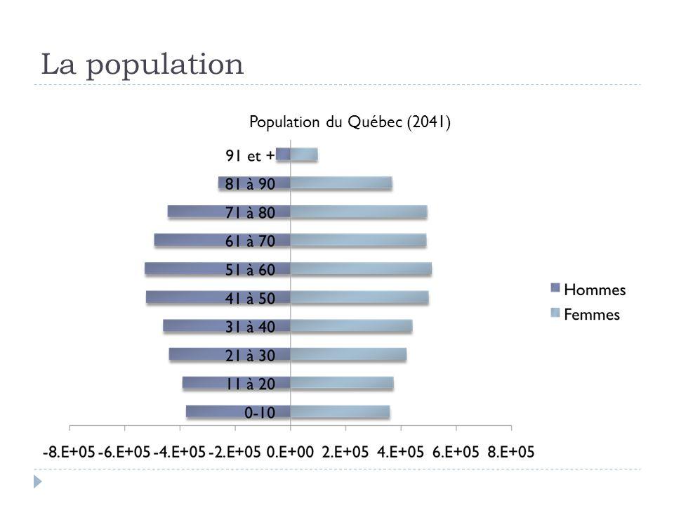 La population Population du Québec (2041)