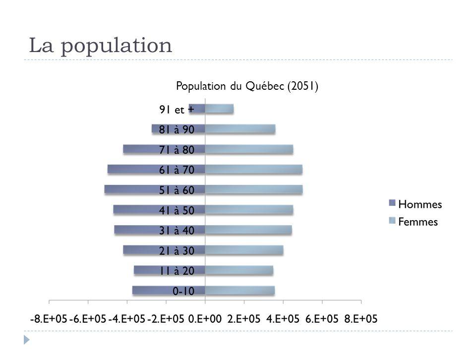 La population Population du Québec (2051)