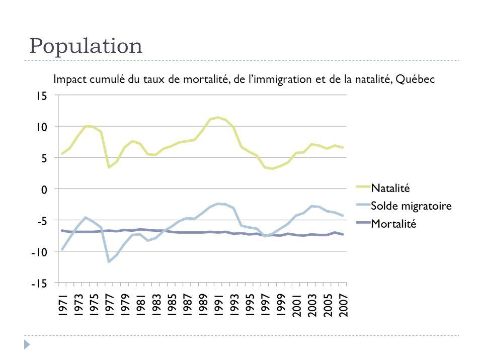 Population Impact cumulé du taux de mortalité, de l'immigration et de la natalité, Québec