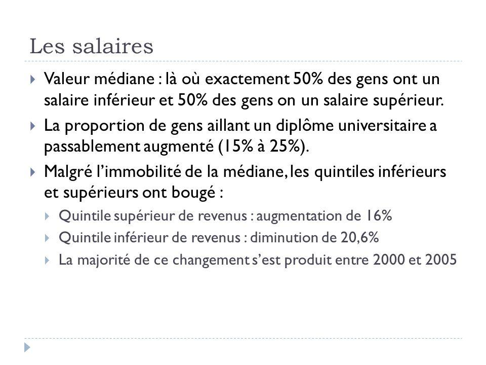 Les salaires  Valeur médiane : là où exactement 50% des gens ont un salaire inférieur et 50% des gens on un salaire supérieur.