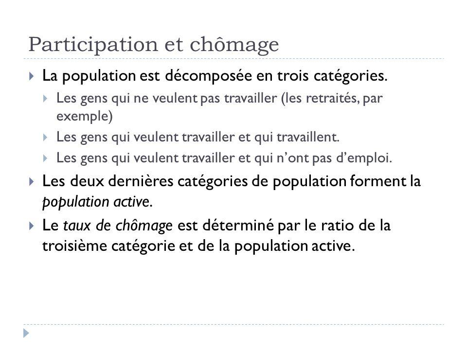 Participation et chômage  La population est décomposée en trois catégories.