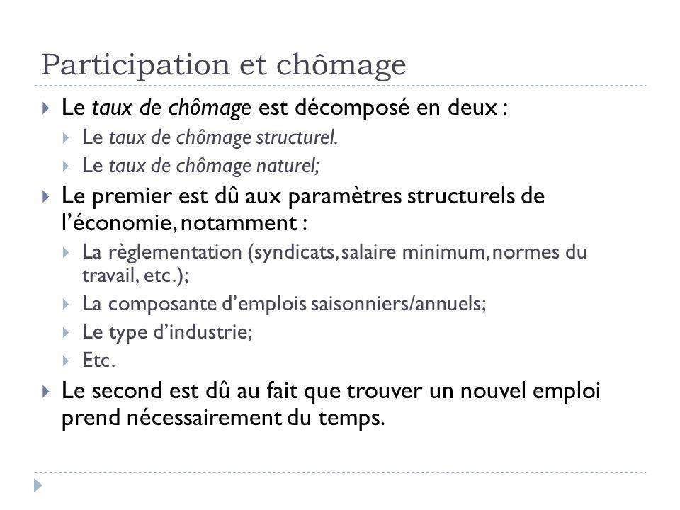 Participation et chômage  Le taux de chômage est décomposé en deux :  Le taux de chômage structurel.