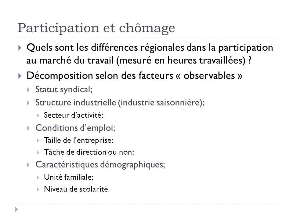 Participation et chômage  Quels sont les différences régionales dans la participation au marché du travail (mesuré en heures travaillées) .