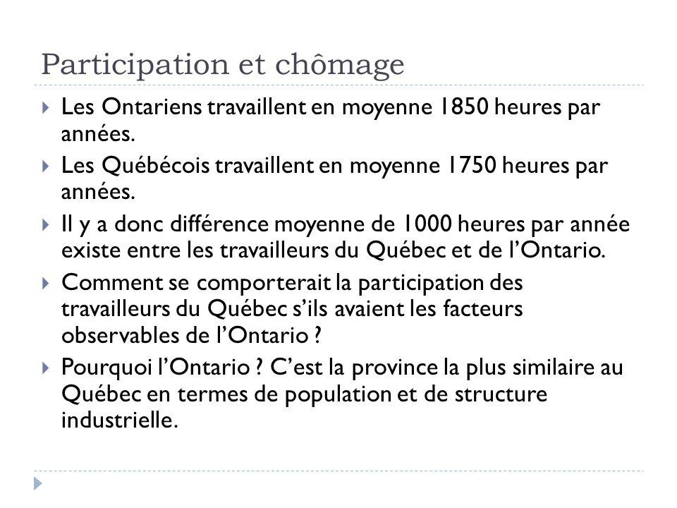 Participation et chômage  Les Ontariens travaillent en moyenne 1850 heures par années.
