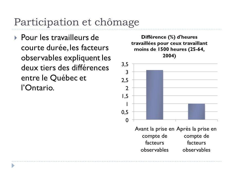 Participation et chômage  Pour les travailleurs de courte durée, les facteurs observables expliquent les deux tiers des différences entre le Québec et l'Ontario.