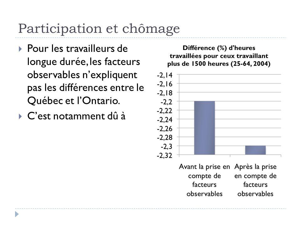 Participation et chômage  Pour les travailleurs de longue durée, les facteurs observables n'expliquent pas les différences entre le Québec et l'Ontario.
