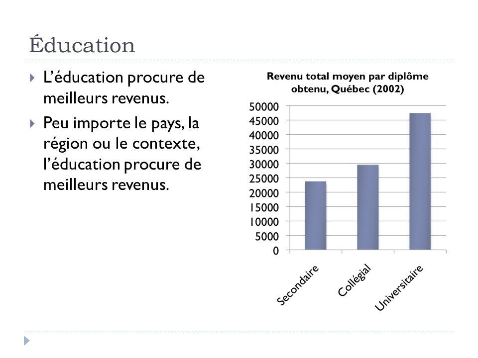 Éducation  L'éducation procure de meilleurs revenus.