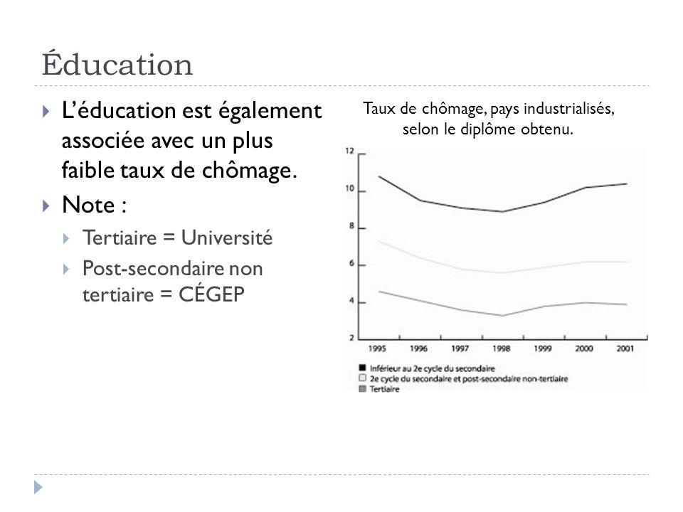  L'éducation est également associée avec un plus faible taux de chômage.