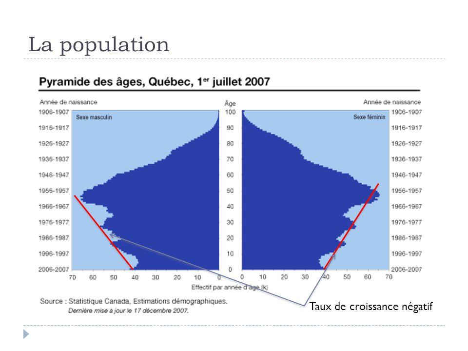 La population Taux de croissance négatif
