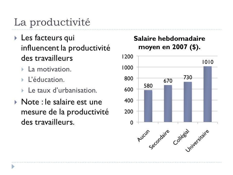La productivité  Les facteurs qui influencent la productivité des travailleurs  La motivation.  L'éducation.  Le taux d'urbanisation.  Note : le