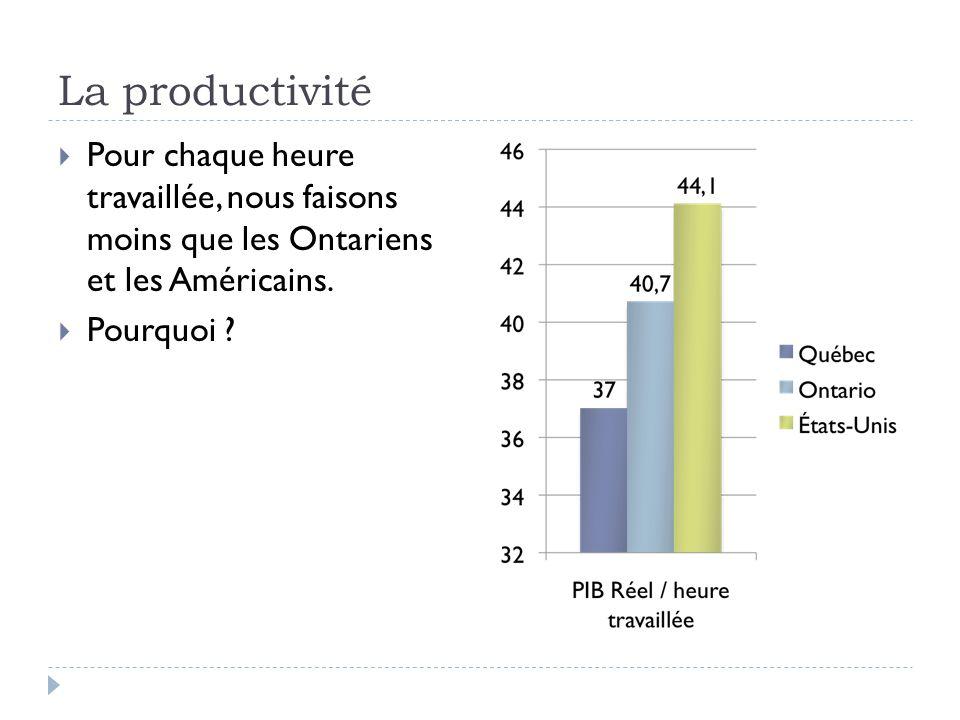 La productivité  Pour chaque heure travaillée, nous faisons moins que les Ontariens et les Américains.  Pourquoi ?