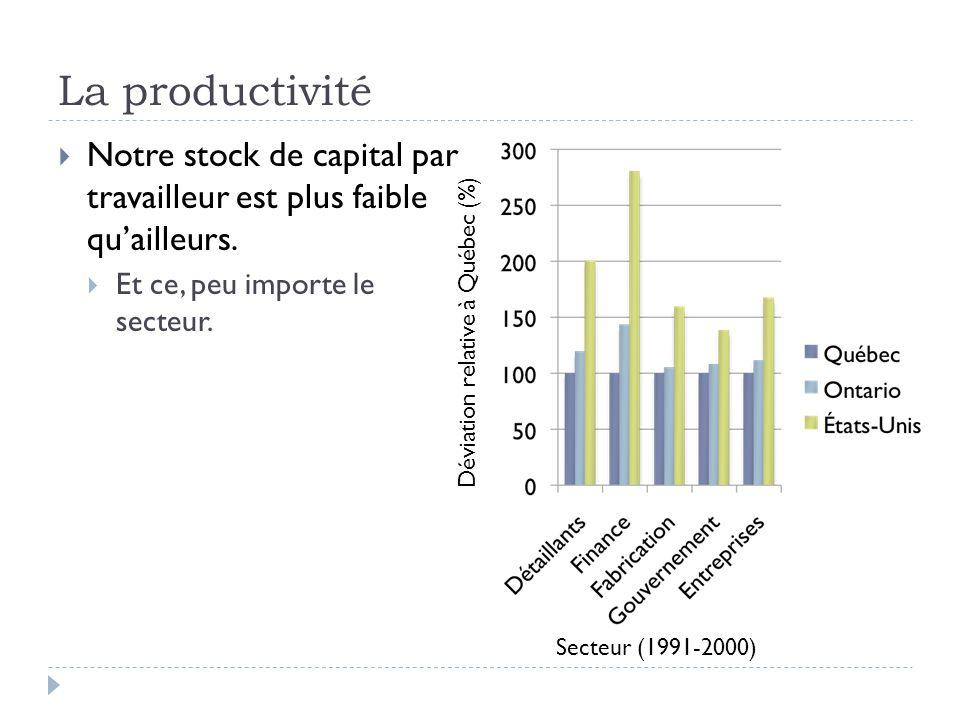 La productivité  Notre stock de capital par travailleur est plus faible qu'ailleurs.  Et ce, peu importe le secteur. Déviation relative à Québec (%)